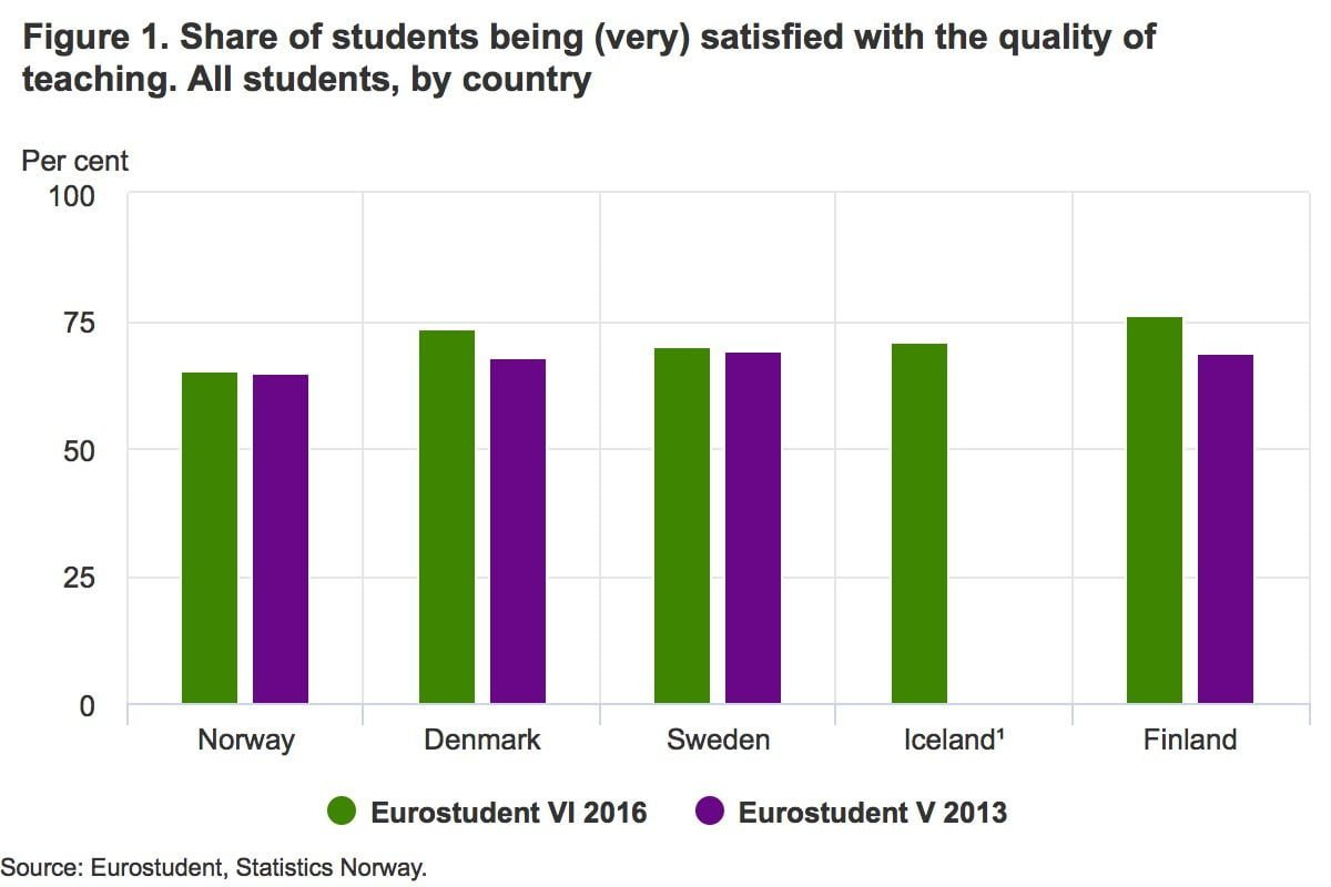 Student happiness in the Nordics
