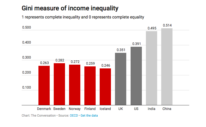 Gini measure of income inequality