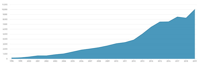 Growth in the Norwegian Oil Fund