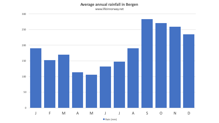 Chart with rainfall in Bergen per month