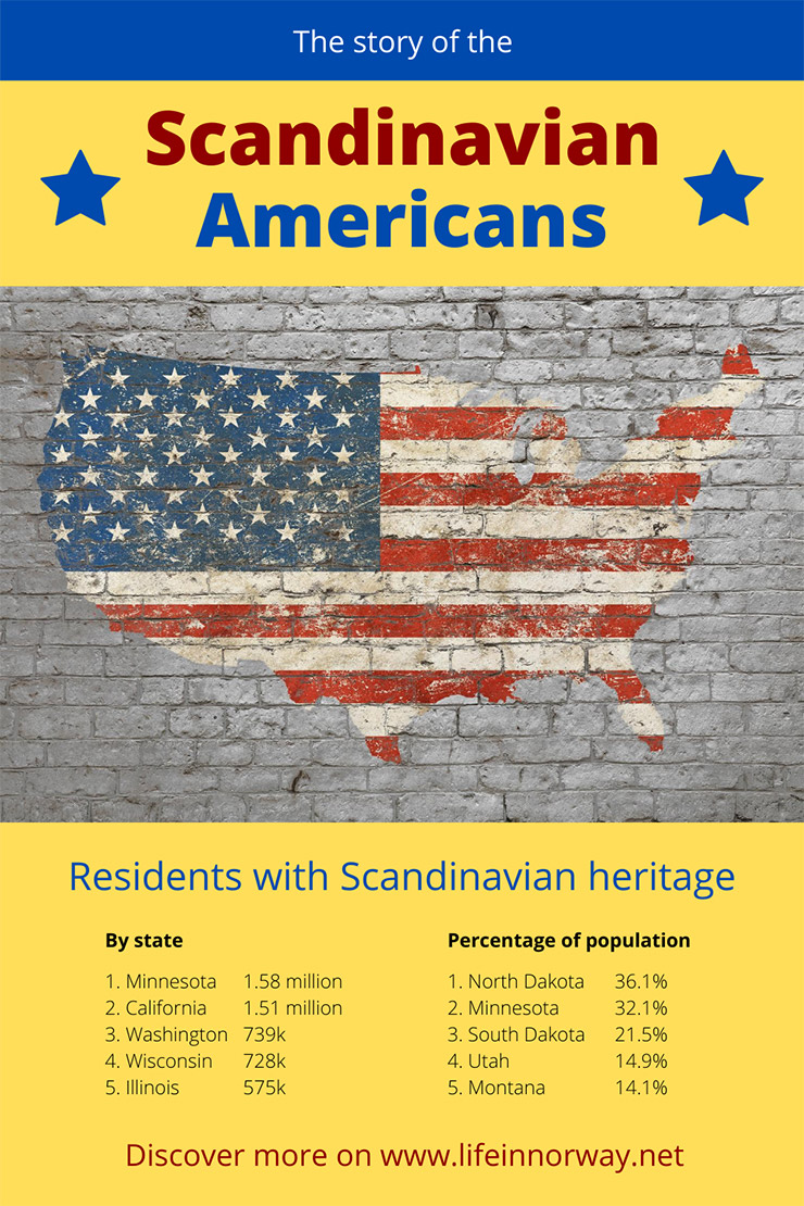The Story of the Scandinavian Americans including population numbers