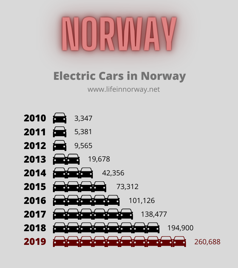 Norway Stats: The number of electric cars in Norway