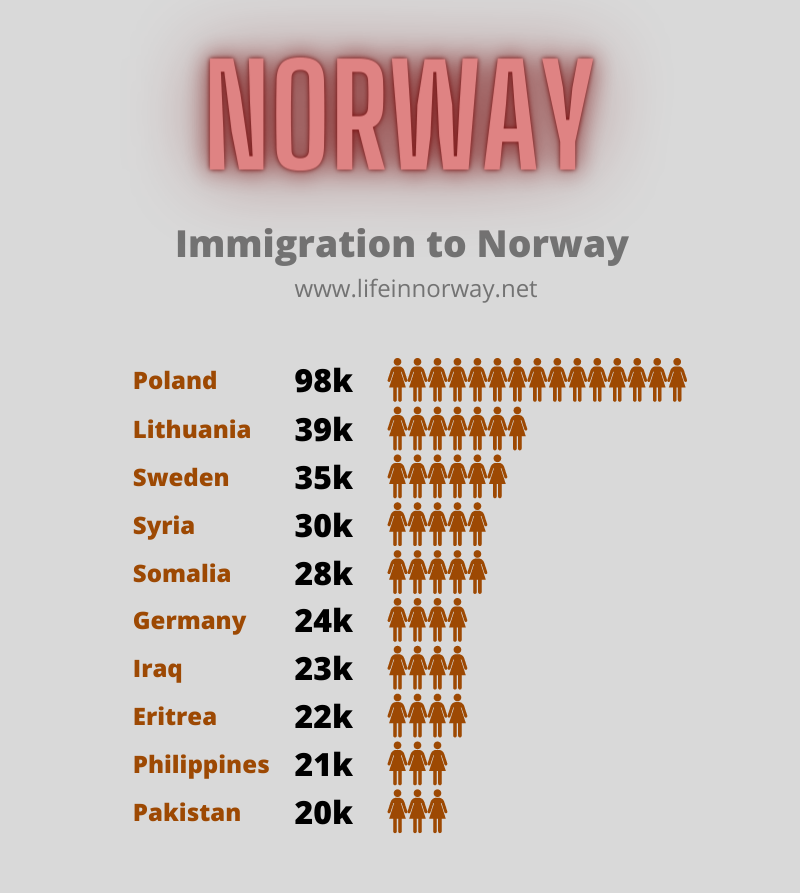 Norway stats: Immigration to Norway by country
