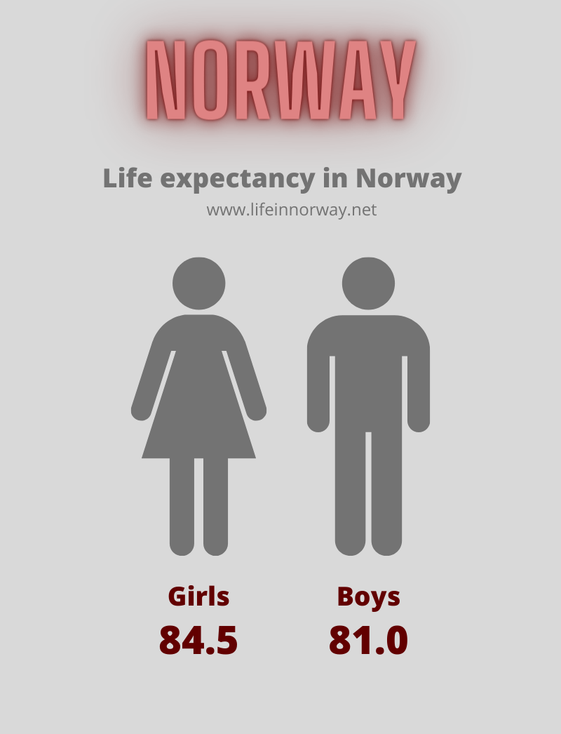 Norway Stats: Life expectancy in Norway for girls and boys