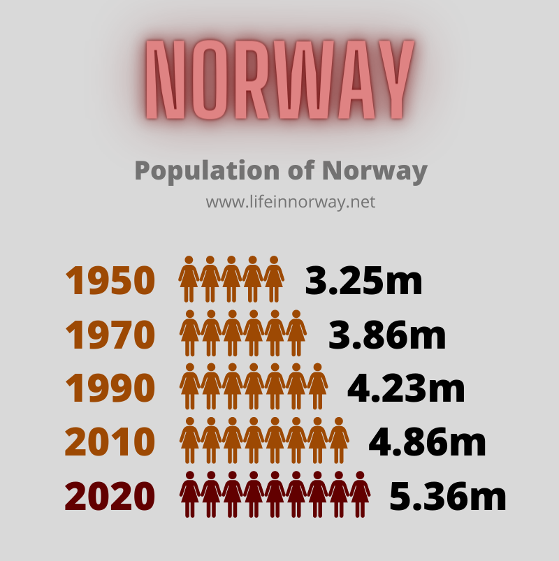 Norway population stats from 1950 to 2020
