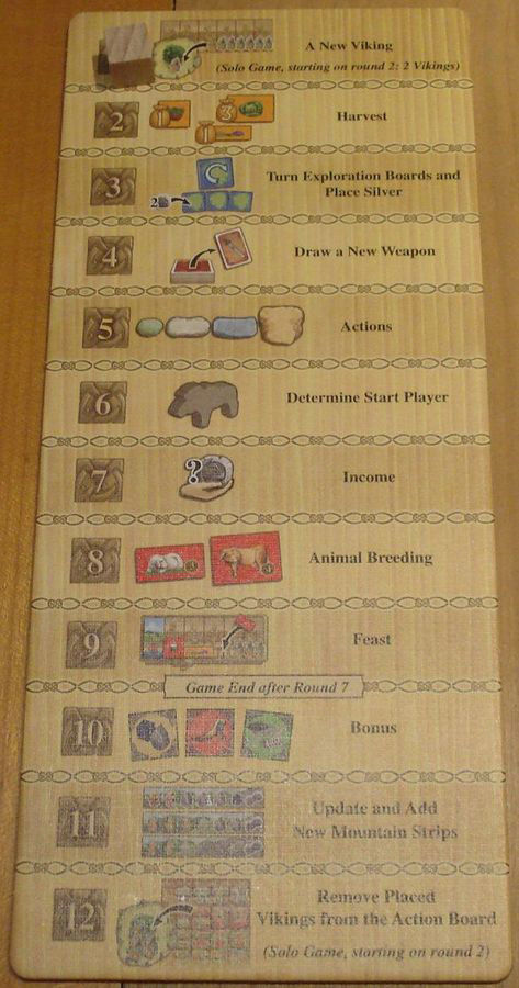 Phases in A Feast for Odin