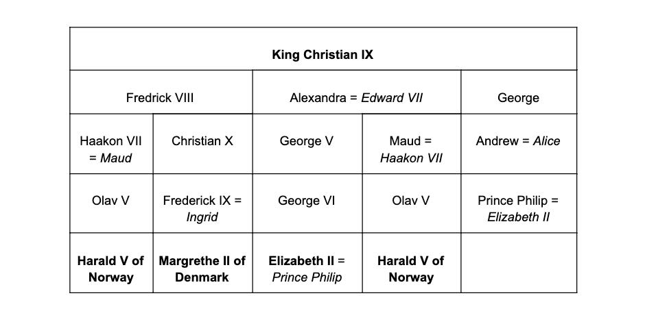 Descendants of Christian IX of Denmark.