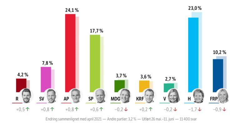 NRK national election poll June 2021